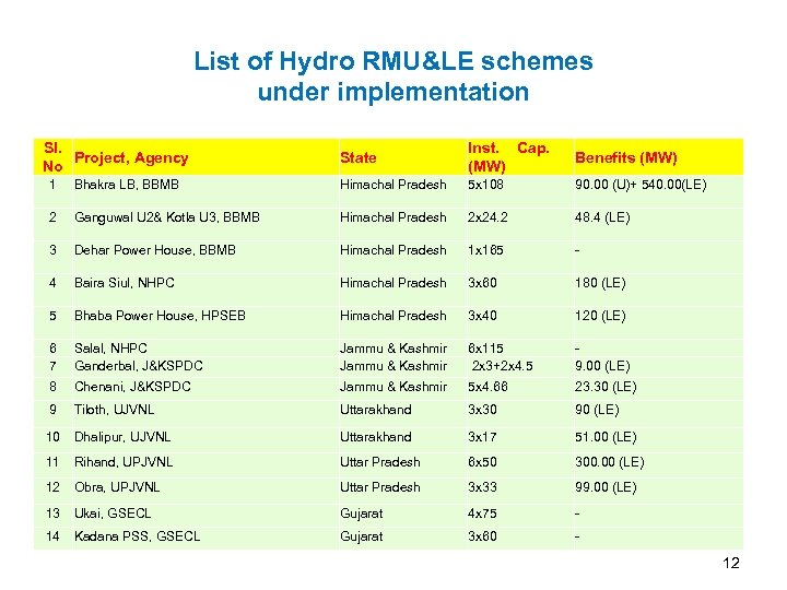 List of Hydro RMU&LE schemes under implementation Sl. Project, Agency No State Inst. Cap.