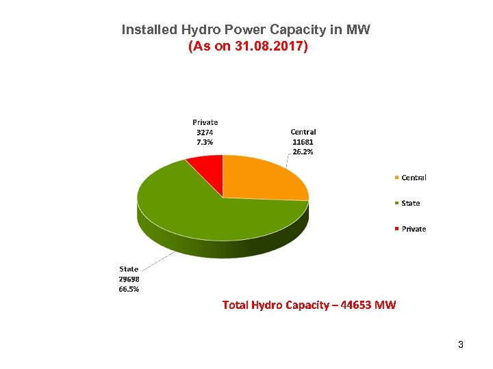 Installed Hydro Power Capacity in MW (As on 31. 08. 2017) 3