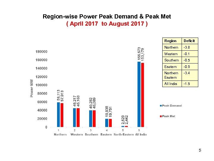 Region-wise Power Peak Demand & Peak Met ( April 2017 to August 2017 )