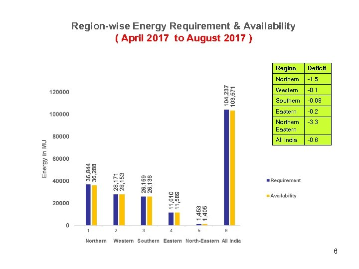 Region-wise Energy Requirement & Availability ( April 2017 to August 2017 ) Region Deficit