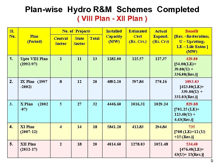 Plan-wise Hydro R&M Schemes Completed ( VIII Plan - XII Plan ) Sl. No.