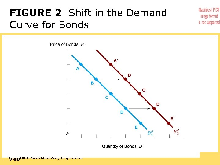FIGURE 2 Shift in the Demand Curve for Bonds 5 -10 Copyright © 2010