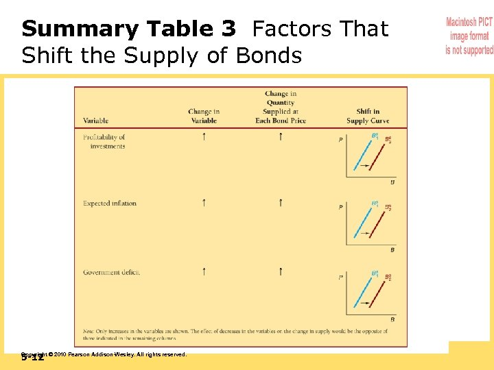 Summary Table 3 Factors That Shift the Supply of Bonds 5 -12 Copyright ©