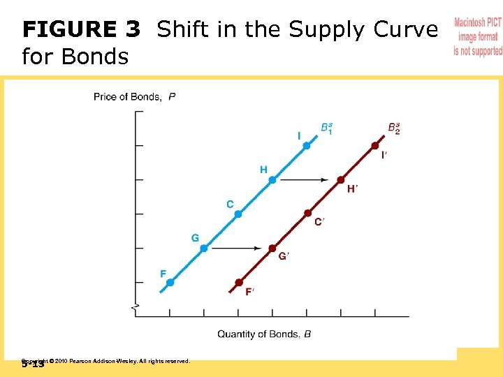 FIGURE 3 Shift in the Supply Curve for Bonds 5 -13 Copyright © 2010