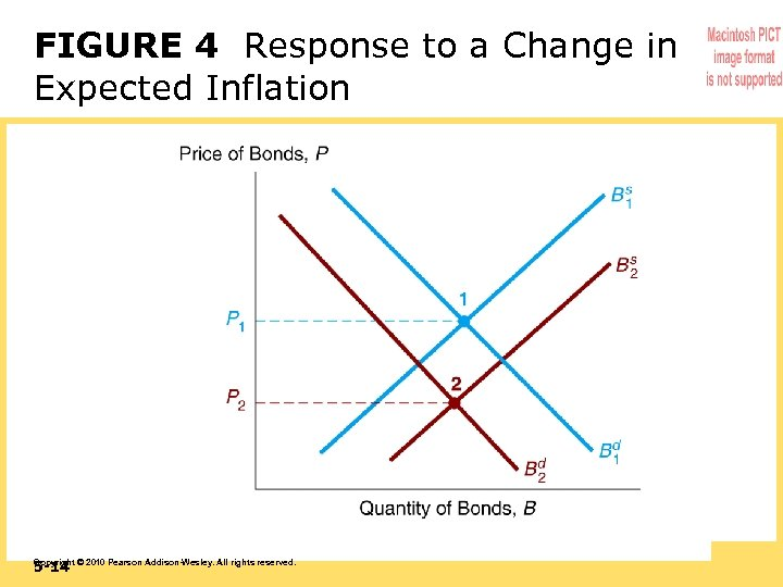 FIGURE 4 Response to a Change in Expected Inflation 5 -14 Copyright © 2010