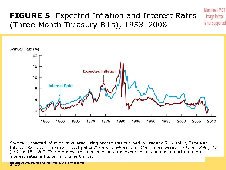 FIGURE 5 Expected Inflation and Interest Rates (Three-Month Treasury Bills), 1953– 2008 Source: Expected