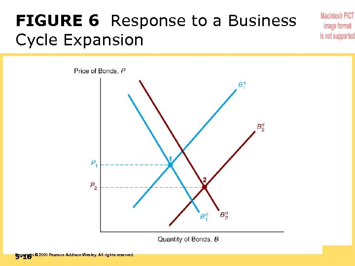 FIGURE 6 Response to a Business Cycle Expansion 5 -16 Copyright © 2010 Pearson