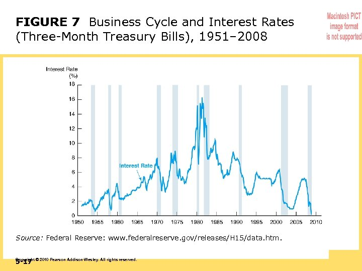 FIGURE 7 Business Cycle and Interest Rates (Three-Month Treasury Bills), 1951– 2008 Source: Federal
