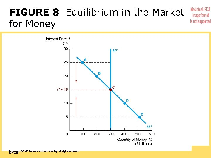 FIGURE 8 Equilibrium in the Market for Money 5 -19 Copyright © 2010 Pearson