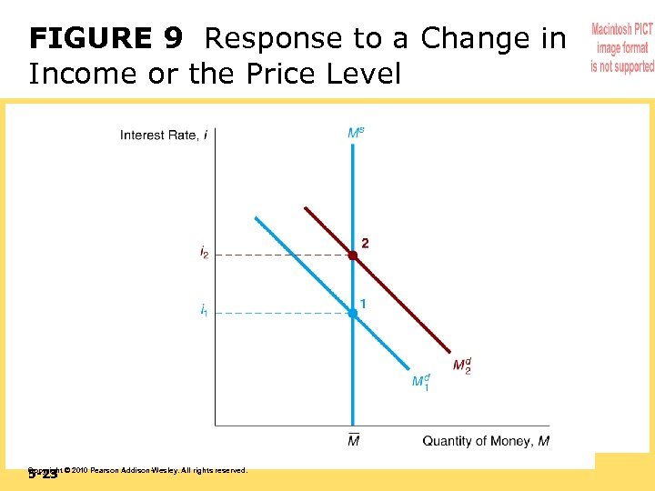 FIGURE 9 Response to a Change in Income or the Price Level 5 -23