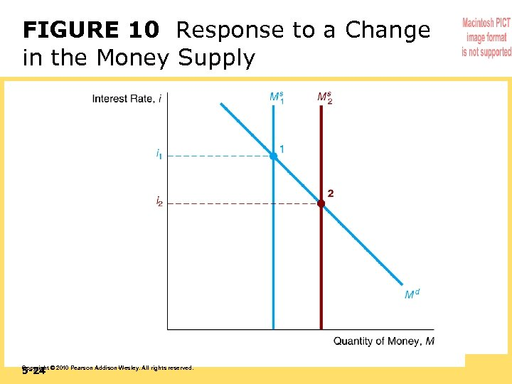 FIGURE 10 Response to a Change in the Money Supply 5 -24 Copyright ©
