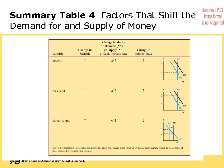 Summary Table 4 Factors That Shift the Demand for and Supply of Money 5