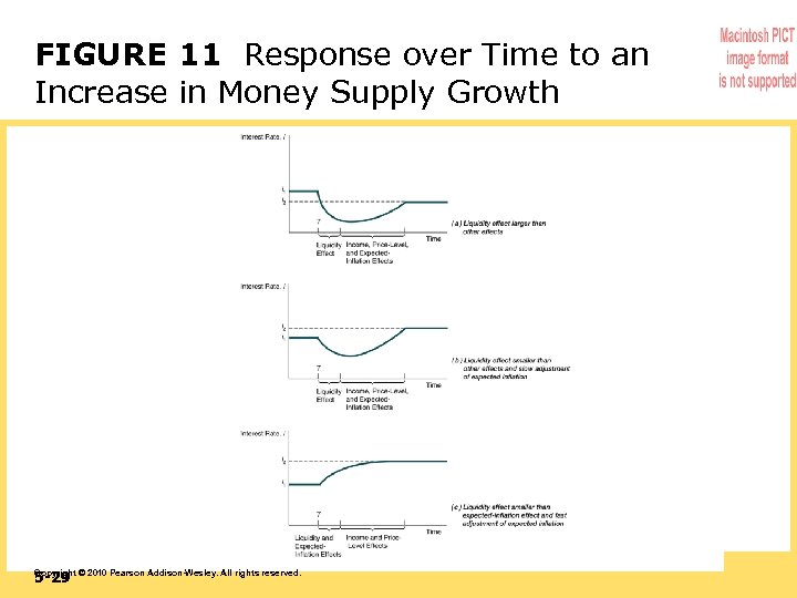 FIGURE 11 Response over Time to an Increase in Money Supply Growth 5 -29