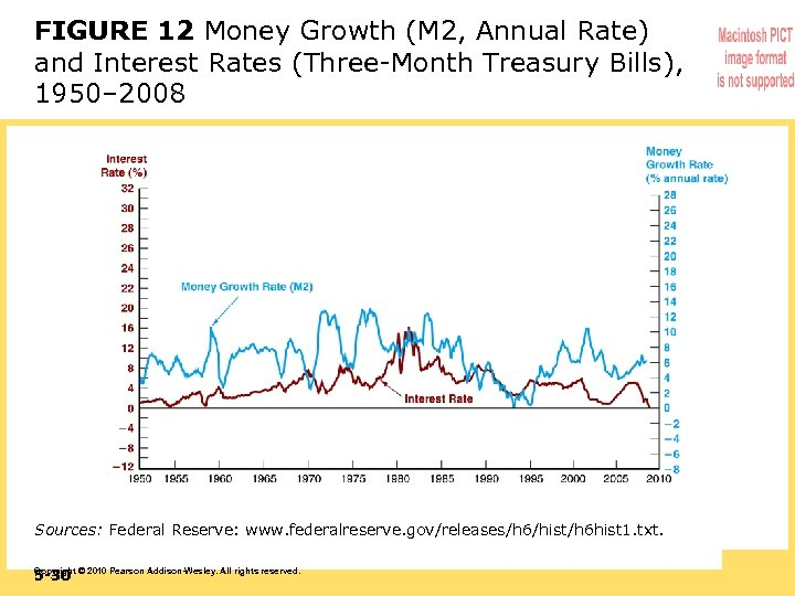 FIGURE 12 Money Growth (M 2, Annual Rate) and Interest Rates (Three-Month Treasury Bills),