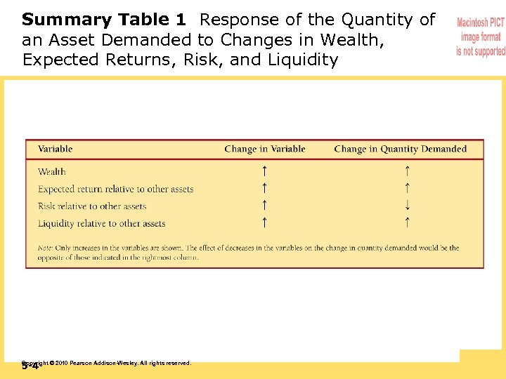 Summary Table 1 Response of the Quantity of an Asset Demanded to Changes in