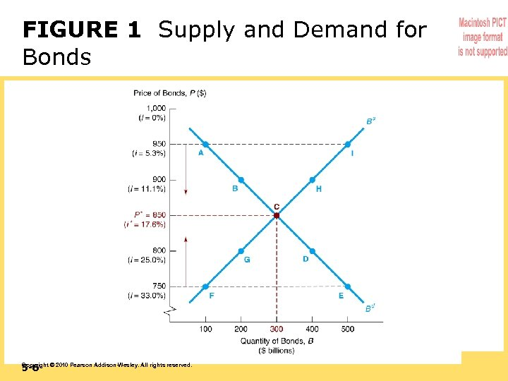 FIGURE 1 Supply and Demand for Bonds 5 -6 Copyright © 2010 Pearson Addison-Wesley.