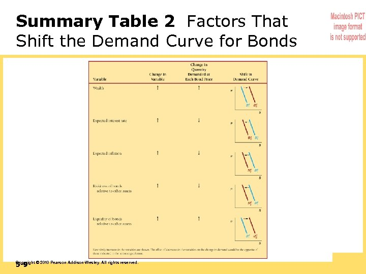 Summary Table 2 Factors That Shift the Demand Curve for Bonds 5 -9 Copyright
