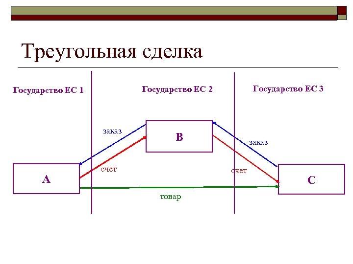 Треугольная сделка заказ A Государство ЕС 3 Государство ЕС 2 Государство ЕС 1 B