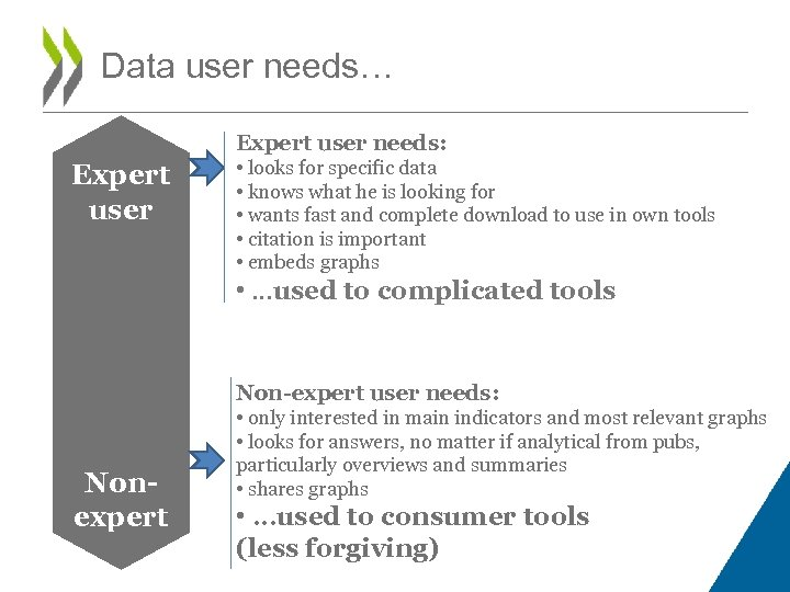Data user needs… Expert user needs: Expert user • looks for specific data •