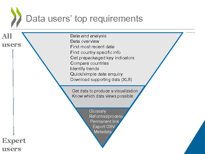 Data users' top requirements All users Data and analysis Data overview Find most recent