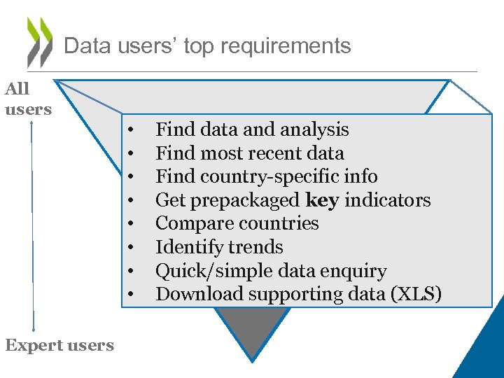 Data users' top requirements All users Expert users • • Find data and analysis