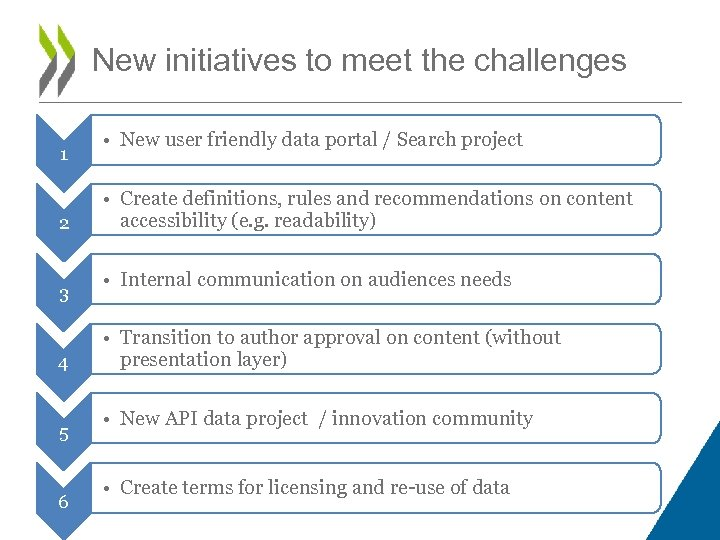 New initiatives to meet the challenges 1 2 3 4 5 6 • New