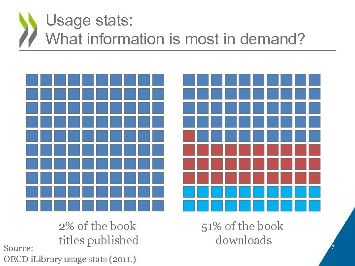 Usage stats: What information is most in demand? 2% of the book titles published