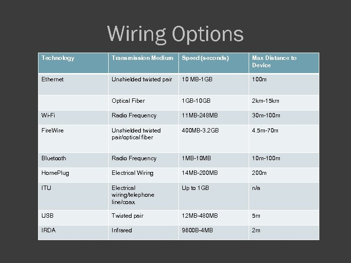 Wiring Options Technology Transmission Medium Speed (seconds) Max Distance to Device Ethernet Unshielded twisted