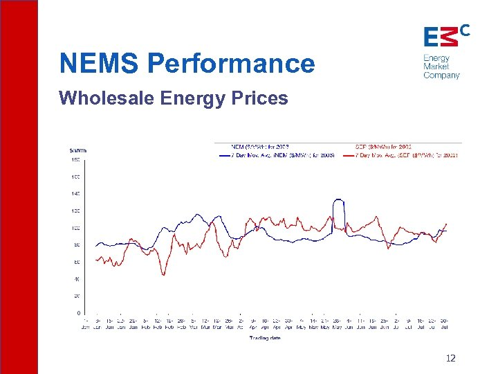 NEMS Performance Wholesale Energy Prices 12