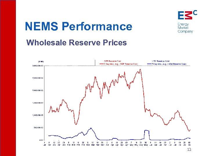 NEMS Performance Wholesale Reserve Prices 13