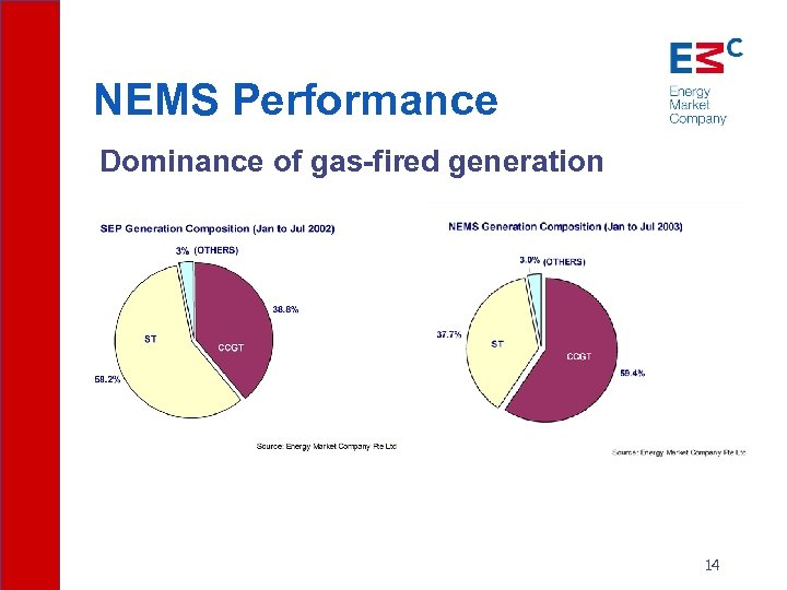 NEMS Performance Dominance of gas-fired generation 14