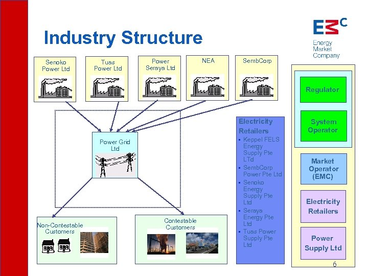 Industry Structure Senoko Power Ltd Tuas Power Ltd Power Seraya Ltd NEA Semb. Corp