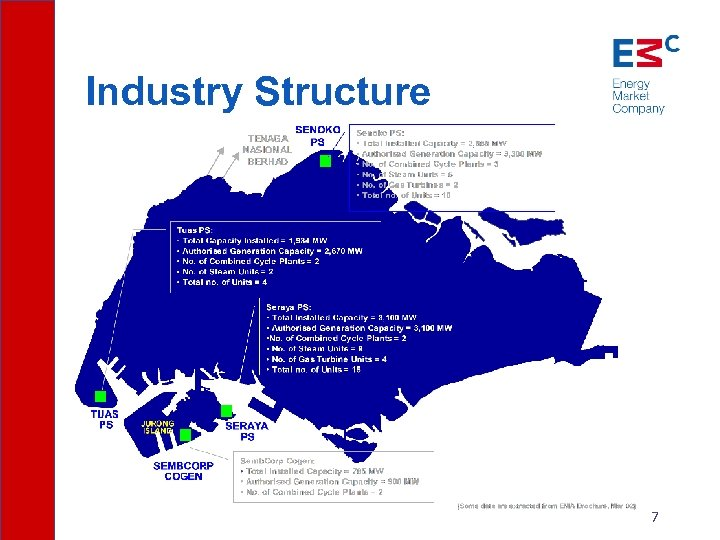 Industry Structure 7