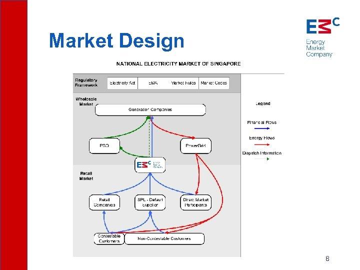 Market Design 8
