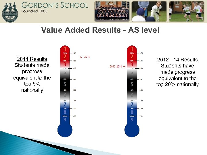 Value Added Results - AS level 2014 Results Students made progress equivalent to the