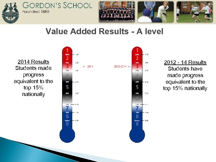 Value Added Results - A level 2014 Results Students made progress equivalent to the