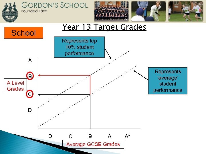 Year 13 Target Grades School Represents top 10% student performance A Represents 'average' student