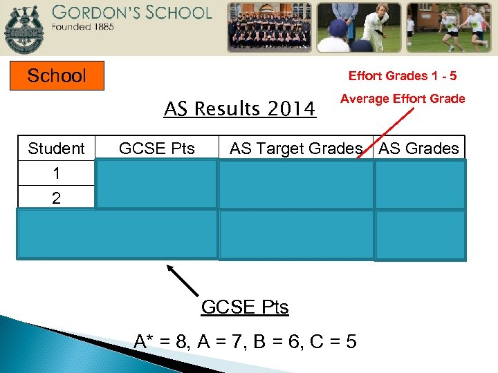 School Effort Grades 1 - 5 AS Results 2014 Student 1 2 3 GCSE