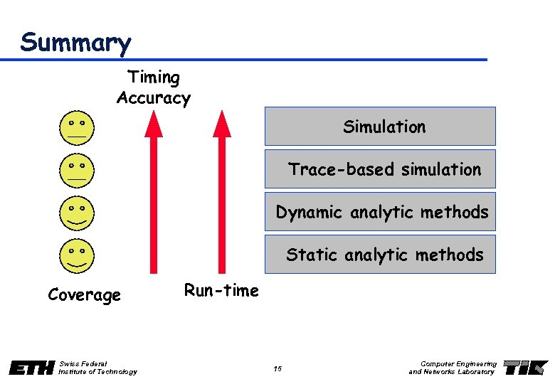 Summary Timing Accuracy Simulation Trace-based simulation Dynamic analytic methods Static analytic methods Coverage Swiss