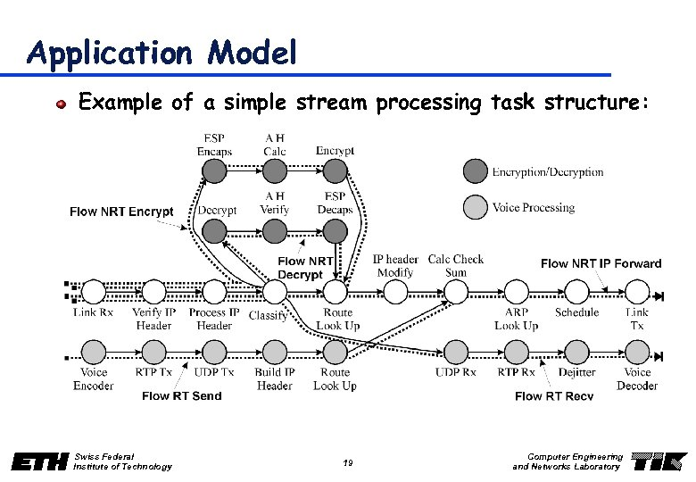 Application Model Example of a simple stream processing task structure: Swiss Federal Institute of