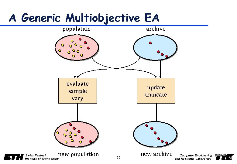 A Generic Multiobjective EA population archive evaluate sample vary update truncate new population Swiss