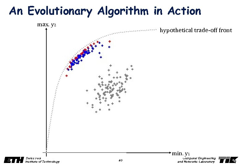 An Evolutionary Algorithm in Action max. y 2 hypothetical trade-off front min. y 1