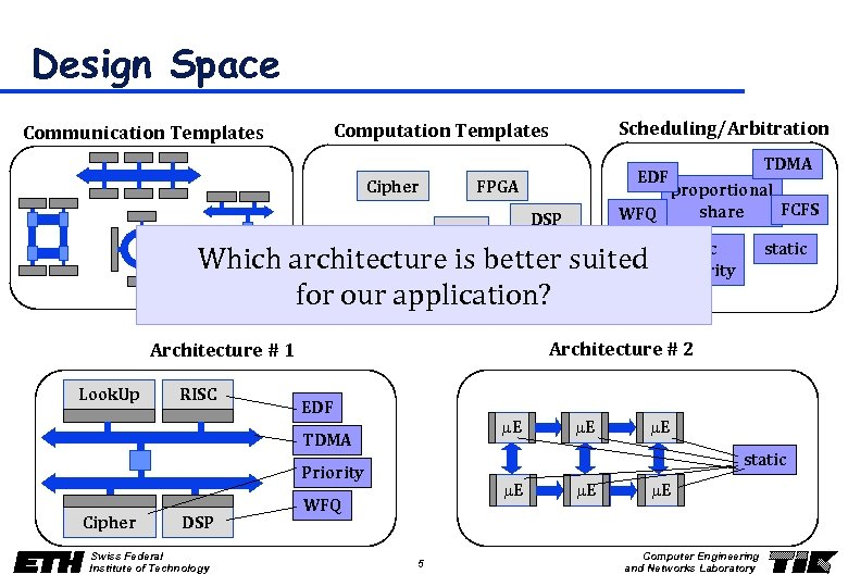 Design Space Scheduling/Arbitration Computation Templates Communication Templates Cipher FPGA SDRAM proportional FCFS share WFQ