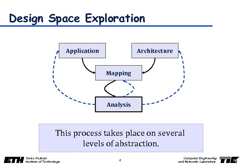 Design Space Exploration Application Architecture Mapping Analysis This process takes place on several levels