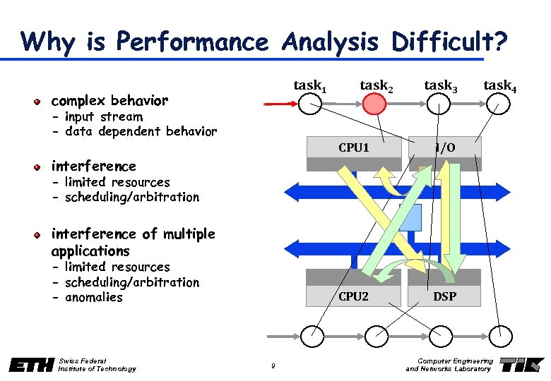Why is Performance Analysis Difficult? task 1 complex behavior - input stream - data
