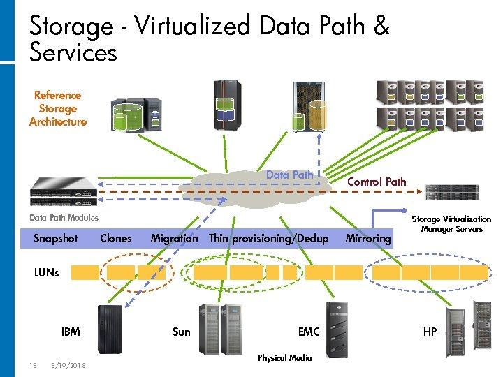 Storage - Virtualized Data Path & Services Reference Storage Architecture Data Path Control Path