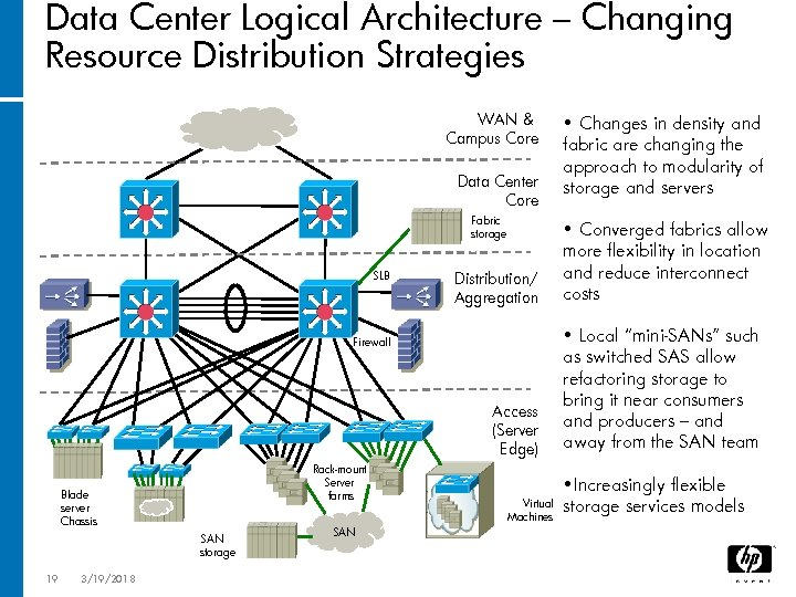 Data Center Logical Architecture – Changing Resource Distribution Strategies WAN & Campus Core Data