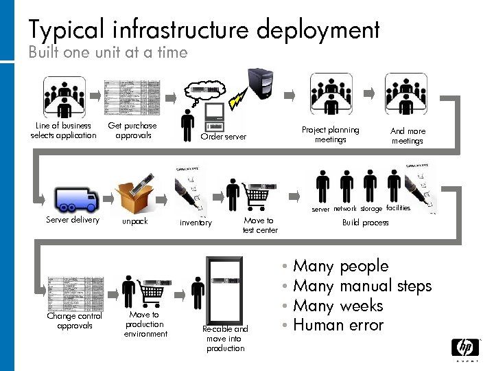 Typical infrastructure deployment Built one unit at a time Line of business selects application
