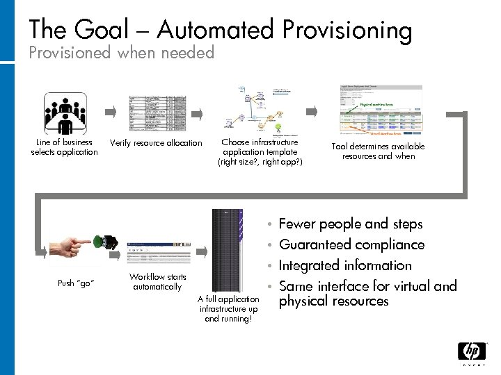 The Goal – Automated Provisioning Provisioned when needed Line of business selects application Verify