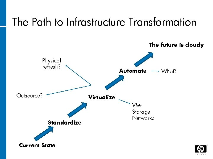 The Path to Infrastructure Transformation The future is cloudy Physical refresh? Outsource? Automate Virtualize